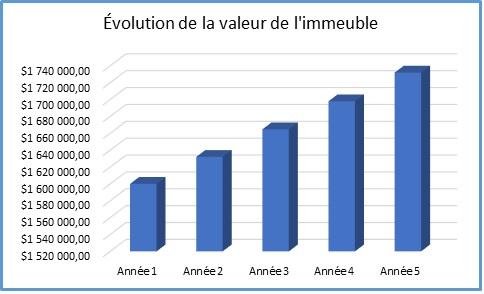 plus_value_graphique