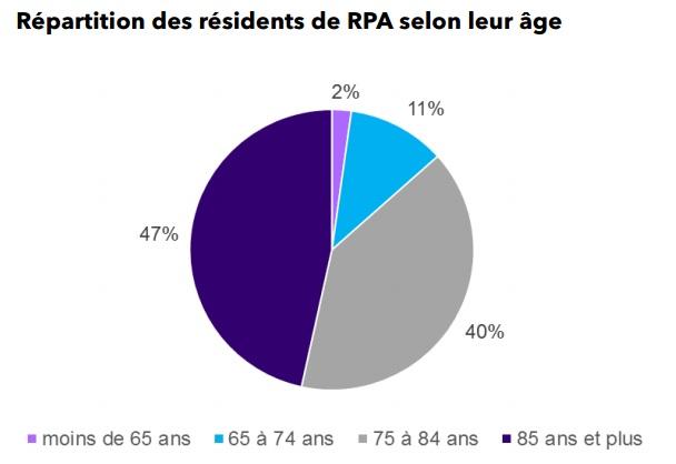 répartitions des résidents de rpa par age