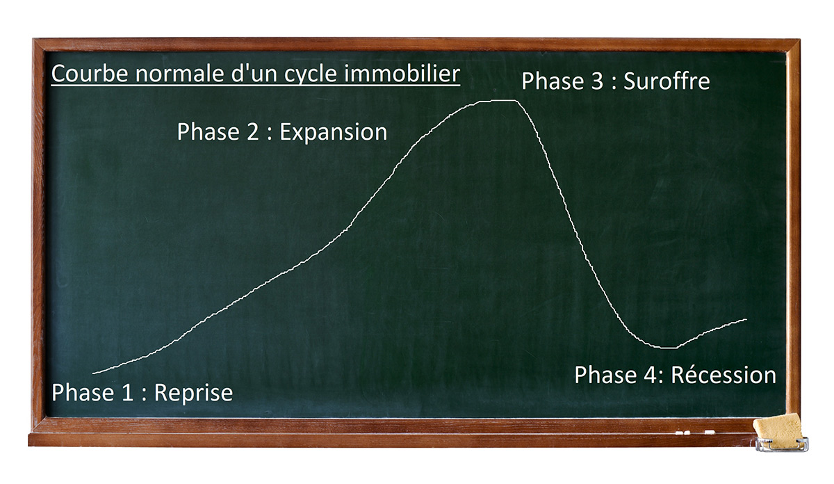 cycle-immobilier-explication