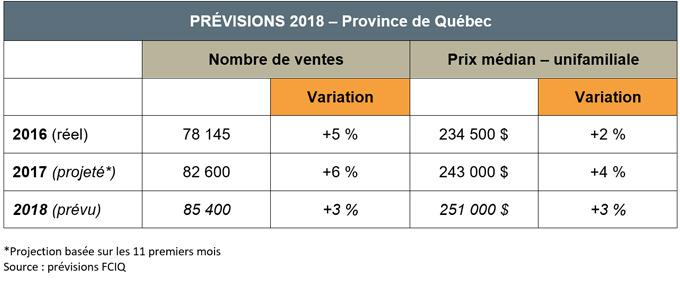 marche-immobilier-2018-previsions-chiffres-prix-nombre-ventes-FCIQ