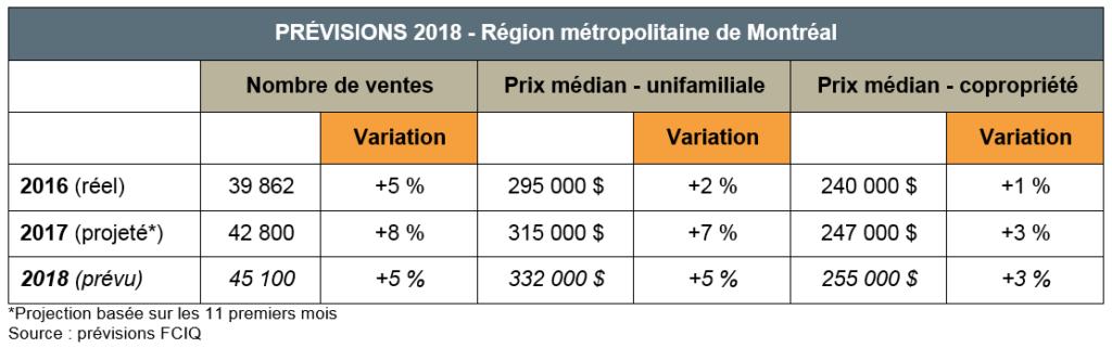 marche-montreal-immobilier-region-metropolitaine