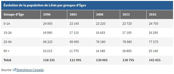 tableau-evolution-groupe-age-ville-levis.